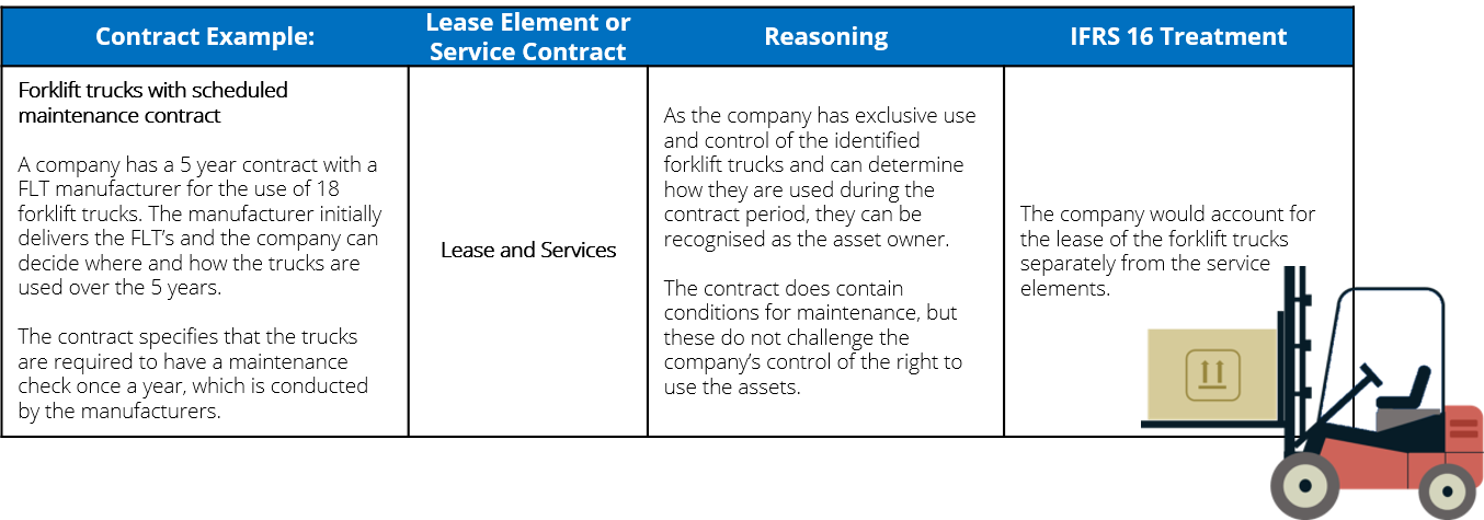 Definition_of_a_lease_IFRS_16_FLT_example.png