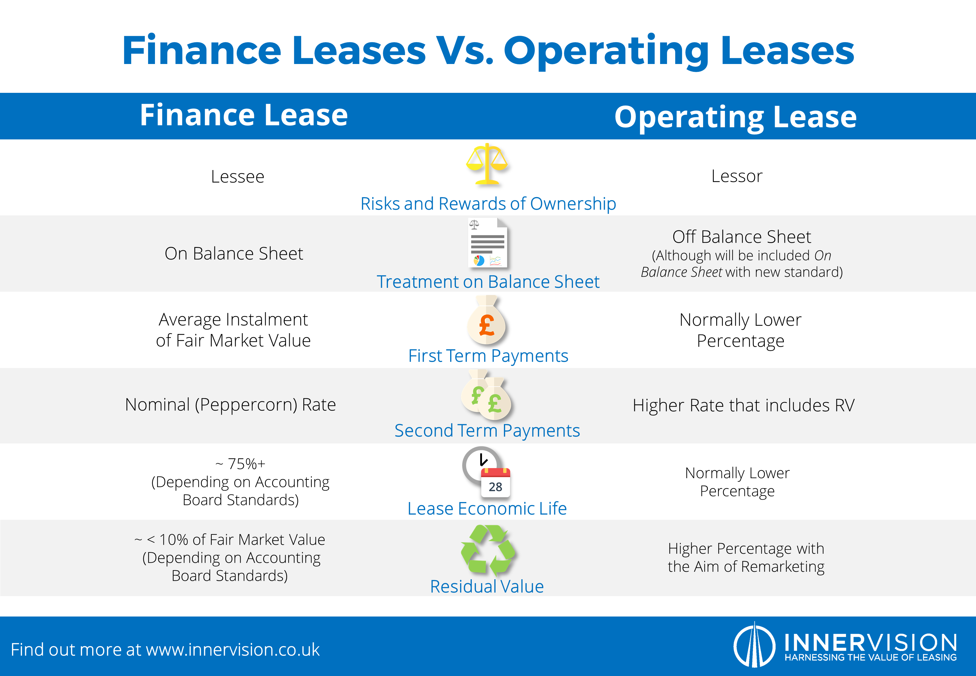 lease financing Aviation lending is a world unto its own, populated by lawyers and lenders alike  that focus on this niche area other than just understanding the.