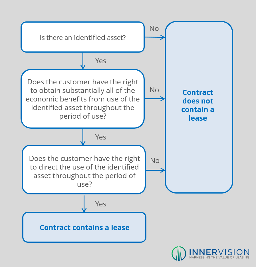 IFRS_16_Definition_of_a_Lease_Flowchart_-_Innervision.png