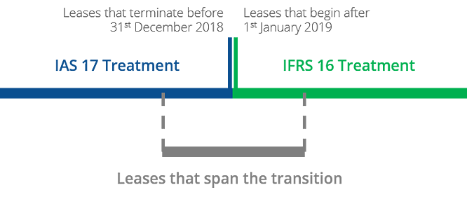 Transitions Methods Timeline.png